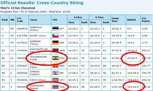 Ergebnis 15 km Lauflauf Klassisch Herren Turin 2006
