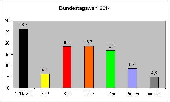 Bundestagswahl 2014