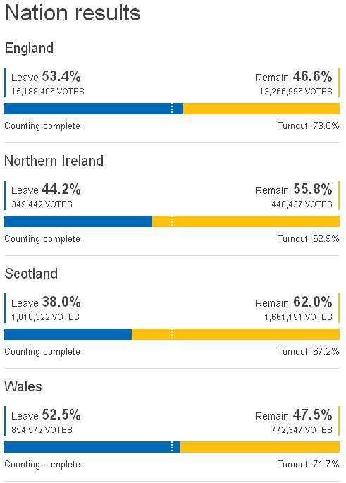 EU-Referendum Brexit – Ergebnis nach 'Nationen'