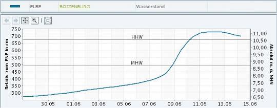 Pegelstand Elbe bei Boizenburg 30.05.-14.06.2013
