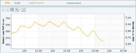 Pegelstand Elbe bei Geesthacht 30.05.-14.06.2013