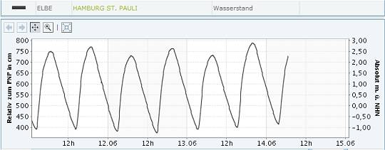 Pegelstand Elbe bei Hamburg, St. Pauli 30.05.-14.06.2013