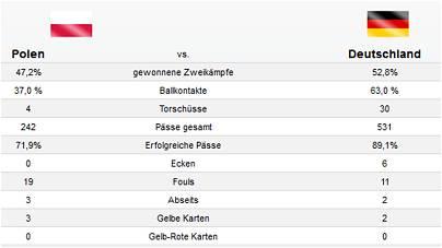 Statistik zum Spiel Polen – Deutschland 2014 - Endstand 2:0