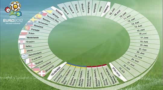 Spielplan zur Euro 2012 in Polen/Ukraine