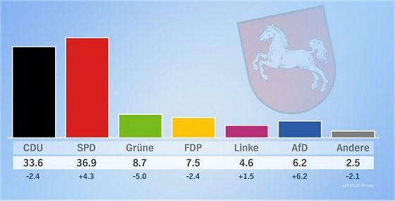 Ergebnis der Landtagswahl 2017 in Niedersachsen