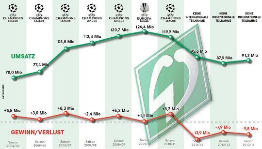 SV Werder Bremen: Umsätze und Gewinne/Verluste 2005 - 2014