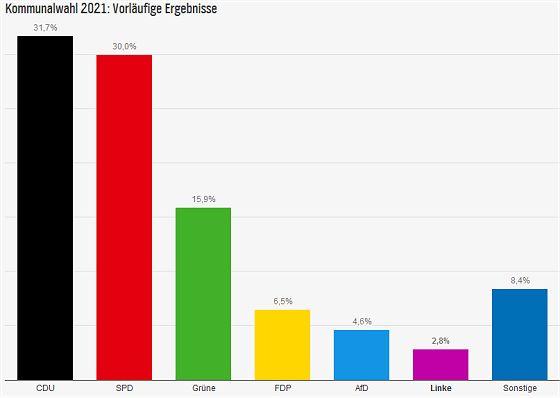 Kommunalwahl 2021 in Niedersachsen